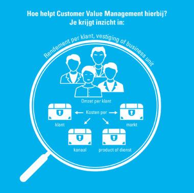 Bekijk hier de infographic, en ontdek hoe CVM jouw helpt inzicht te krijgen in de zoektocht naar rendement.