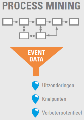 Event data process mining