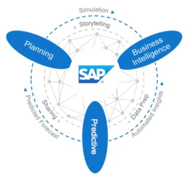 SAP SAC Graphic