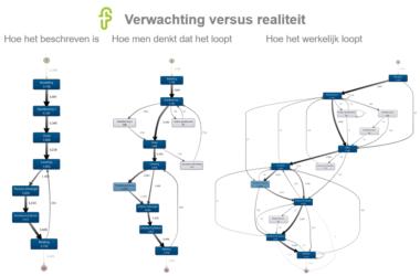 Verwachting vs realiteit - standaardisatie van processen