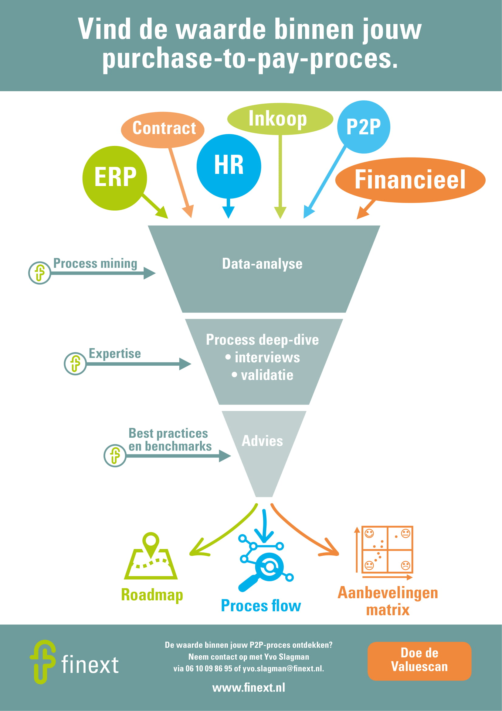 Valuescan P2P Infographic