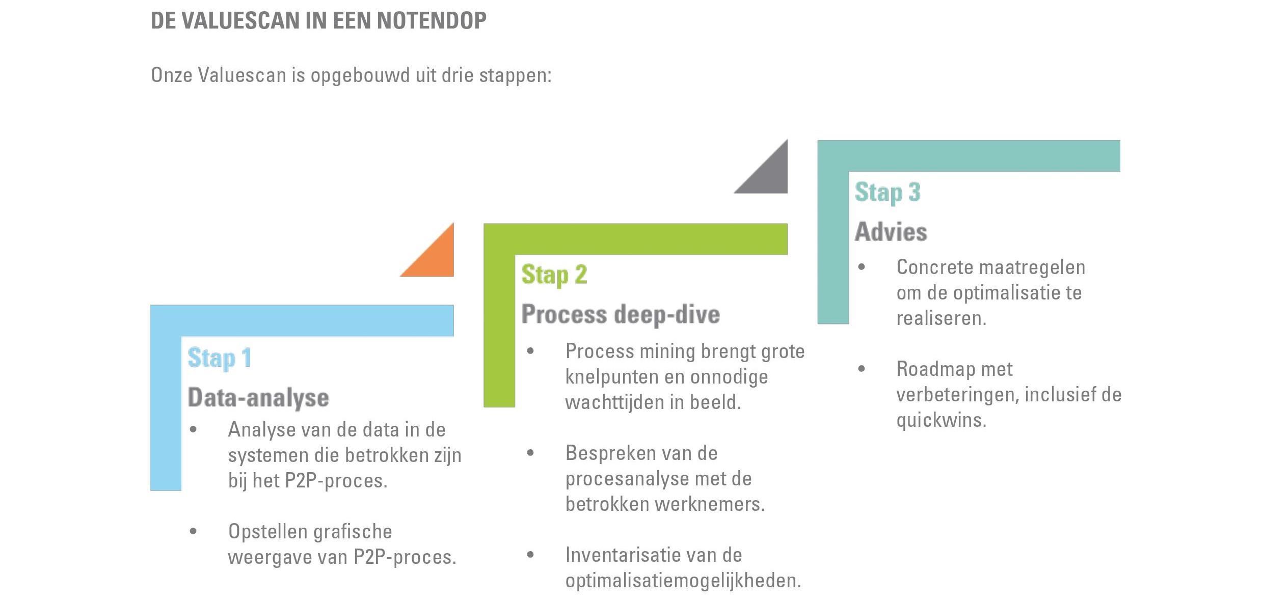 Stappenplan valuescan P2P