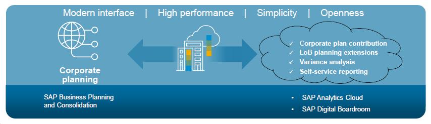 SAP EPM Roadmap 2019 - Finext Performance Management