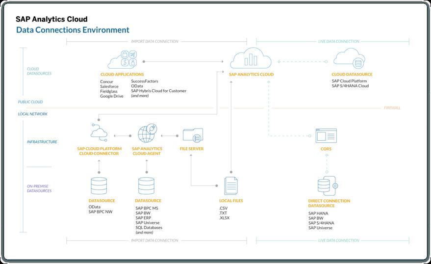 SAP Anaytics Cloud