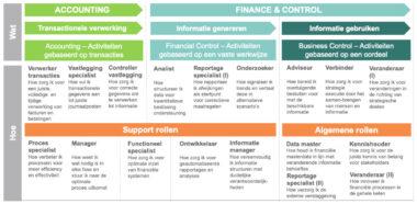 De verschillende rollen voor changemanagement in finance