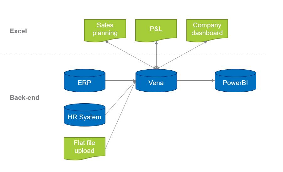 data integratie spreadsheets