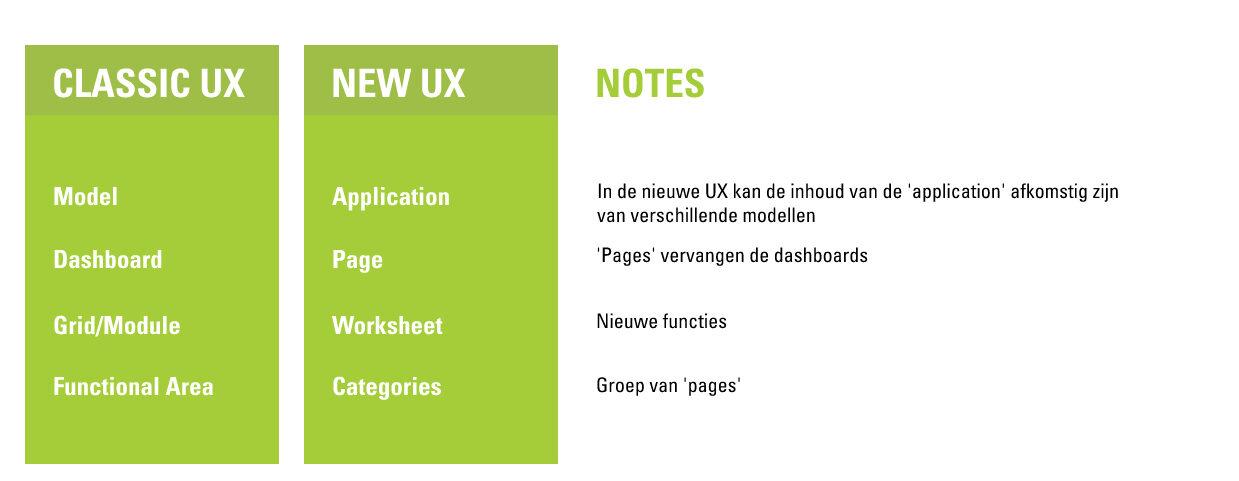 New UX Anaplan