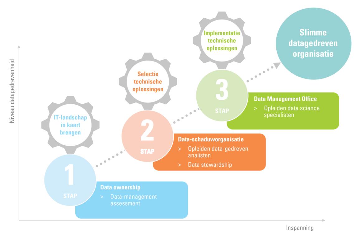 Roadmap datakwaliteit: 3 stappen