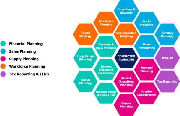 Anaplan honeycomb integrated business planning