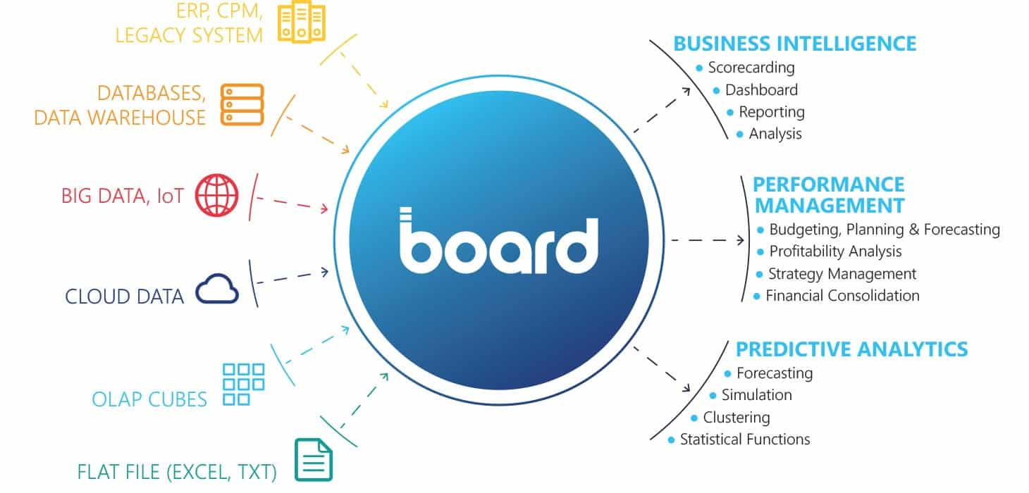 Board all in one structure
