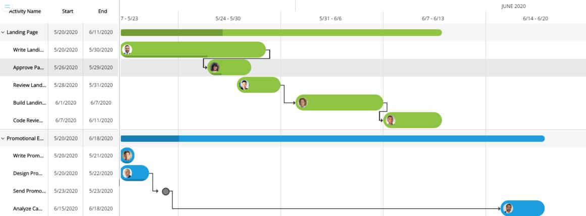 Board Gantt Chart