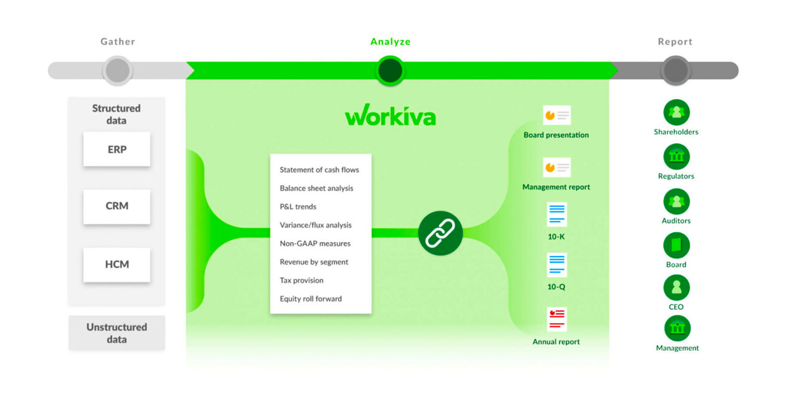 Workiva Connect