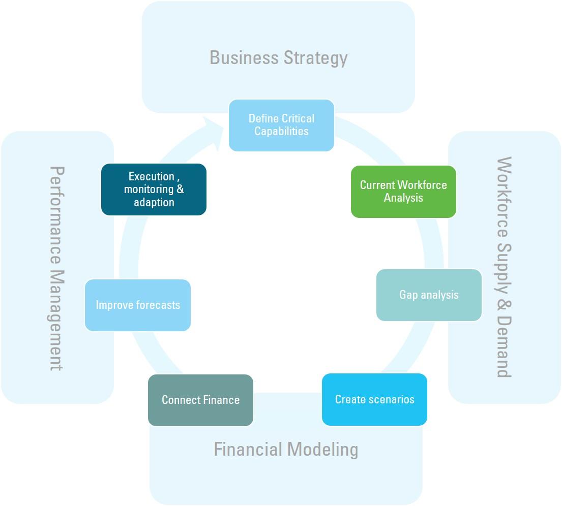 Strategic Workforce Planning - Finext