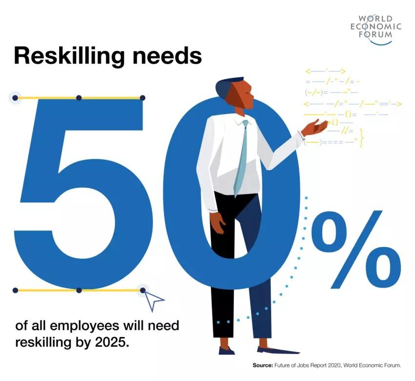 Workforce reskilling
